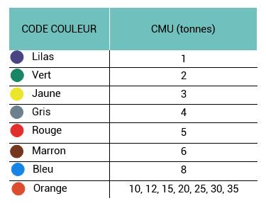 tableau code couleurs élingues textiles